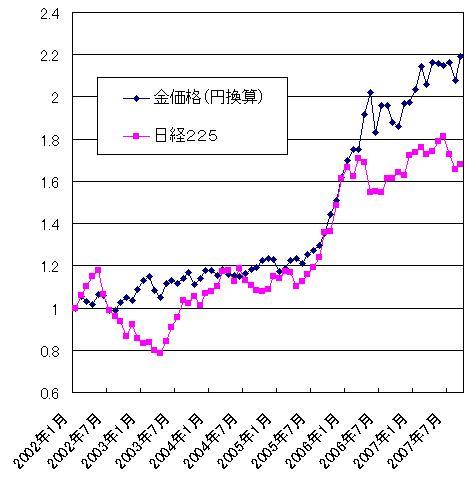 金価格と日経平均