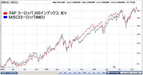 S&Pヨーロッパ350 vs MSCIヨーロッパ