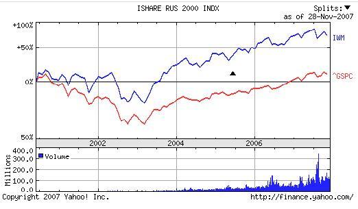 ラッセル2000 VS S&P500