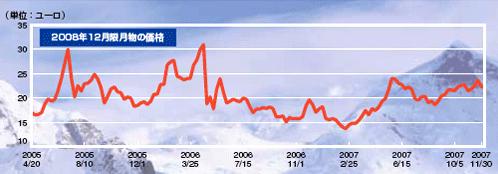 CO2排出権の価格推移
