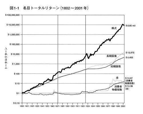長期価格推移