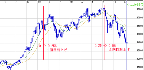 利上げと日経平均の関係