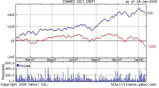 GSCIとS&P500