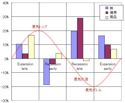 債券・株・商品と景気サイクル