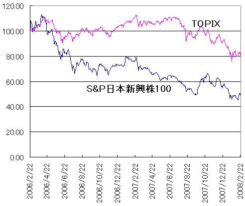 S&P 日本振興株 100