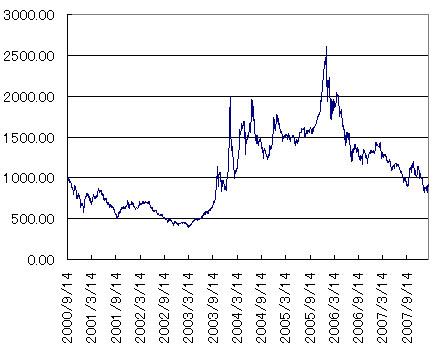 S&P振興株100