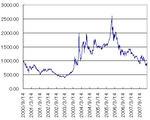 S&P日本振興株100