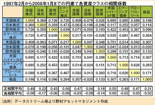 各資産クラスの相関係数(1997-2008)