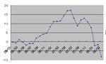 3月の資産推移