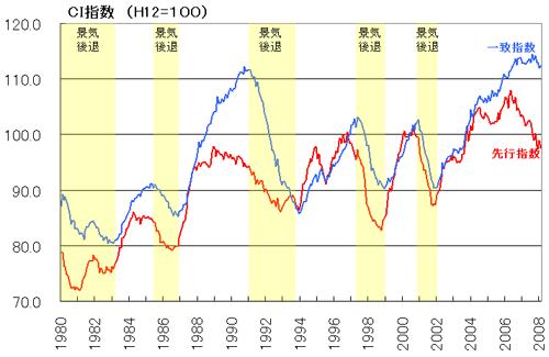 CI指数 以上のようになります。 青い線が、一致指数 赤い線が、先行指数 黄色い... 景気動向