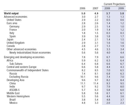 世界の成長率