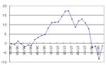 4月の資産推移