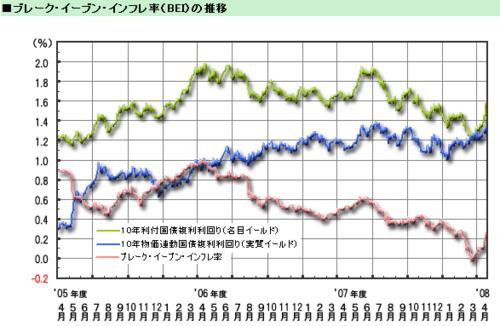 ブレークイーブンインフレ率