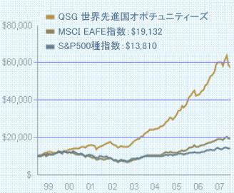 QSG世界先進国オポチュニティインデックス