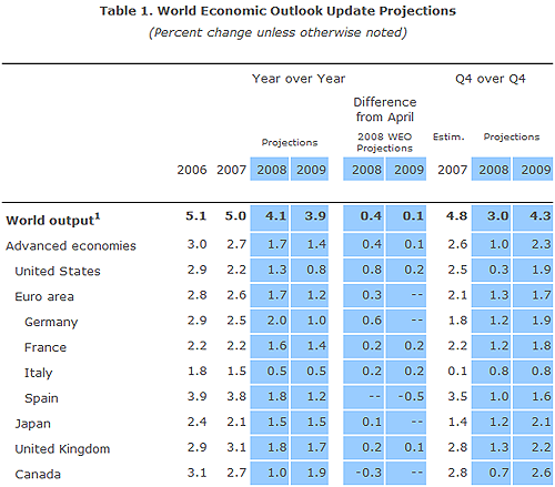 IMF発表成長率見通し