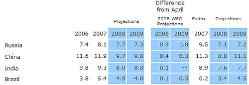 IMF経済成長率見通し
