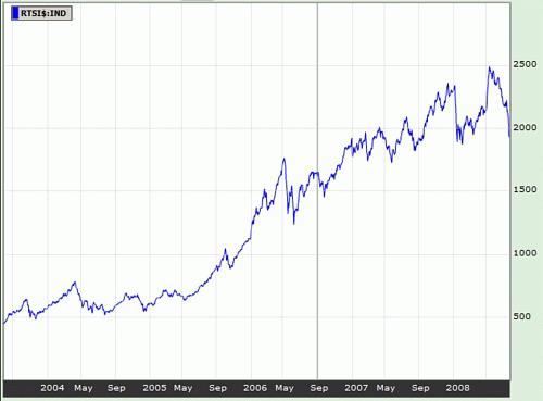 ロシアの株価