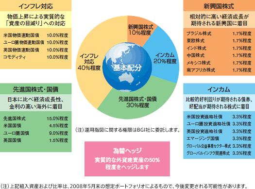 グローバルETFオープンの資産配分