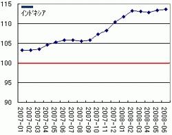 景気先行指数(インドネシア)