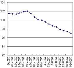 OEDC景気先行指数(推移)