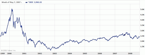 ナスダック2000年からのチャート