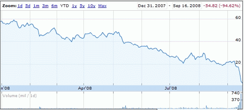 AIG年初からの株価