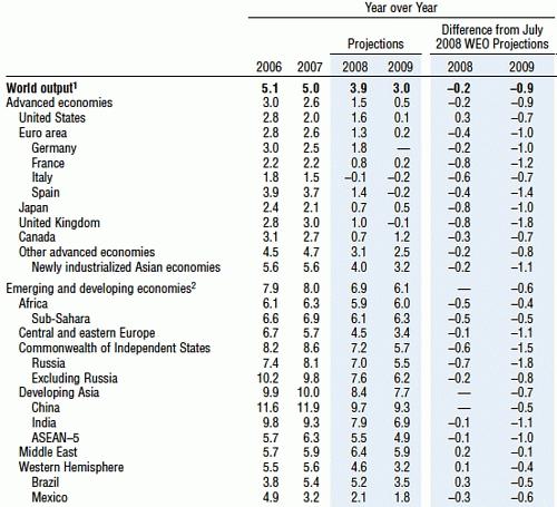 IMF世界経済の見通し