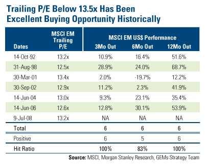 PER13倍後の株価の動き