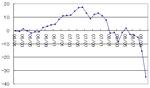 10月の資産の推移