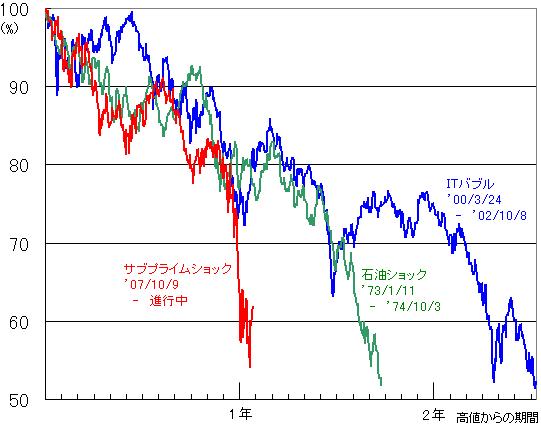 過去の暴落時の比較