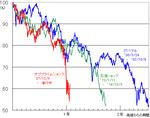 下落局面の株価の推移