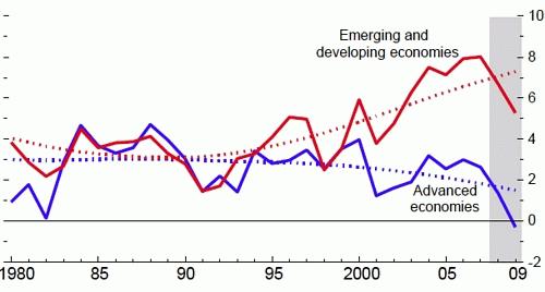 成長率のトレンド