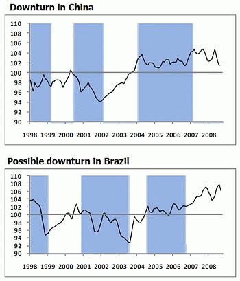 景気先行指数(ブラジル、中国)