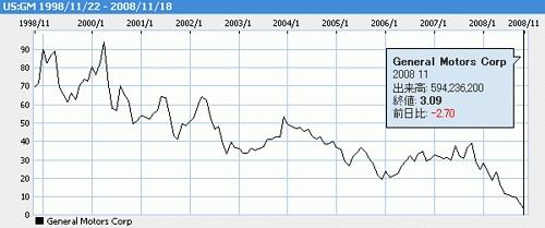 GM株価チャート