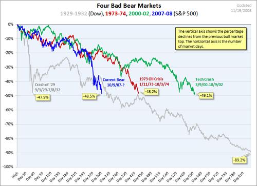 下落局面の株価の比較
