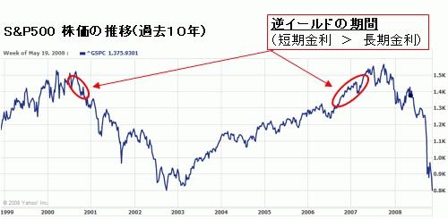 S&P500とイールドカーブ