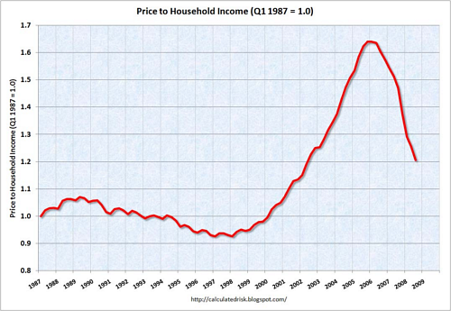 House Price to Income Ratio
