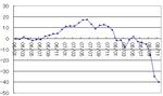 11月の資産推移