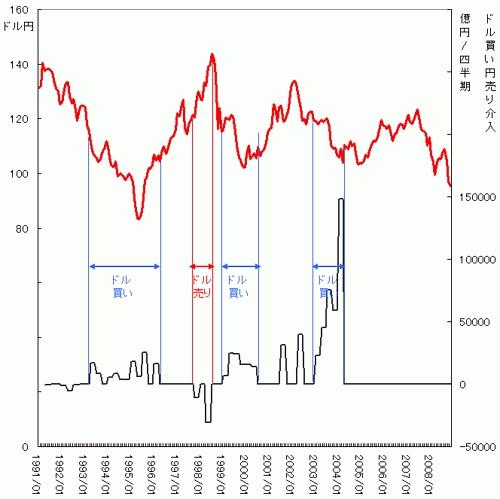 ドル円チャートと為替介入状況
