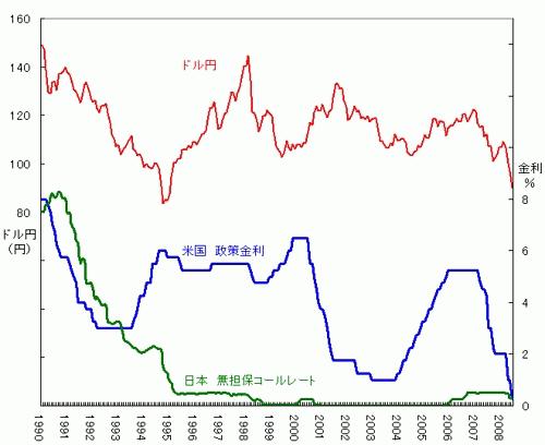 ドル円・日本の政策金利・米国の政策金利