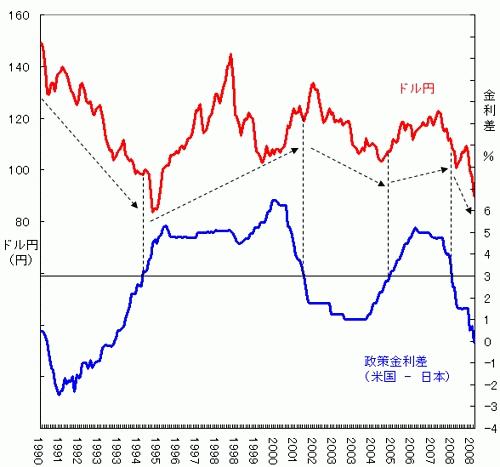 ドル円と日米金利差