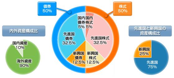世界経済インデックスファンドのポートフォリオ