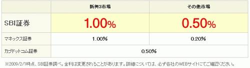貸株金利比較