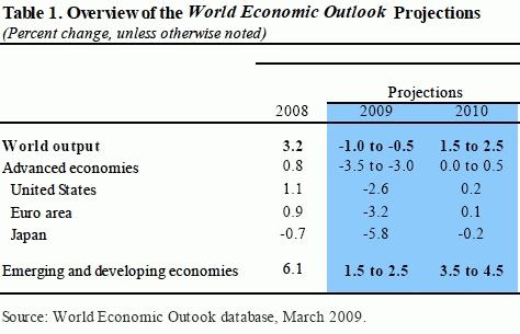 世界経済の見通し