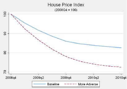 テストシナリオ 住宅価格