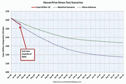 住宅価格&ストレステストシナリオ