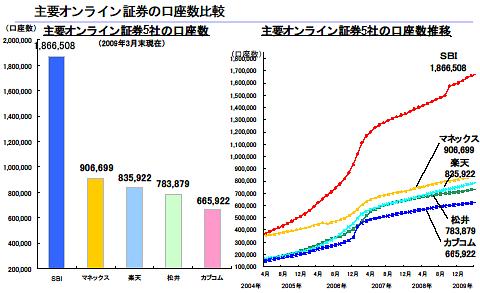 SBI証券の口座数
