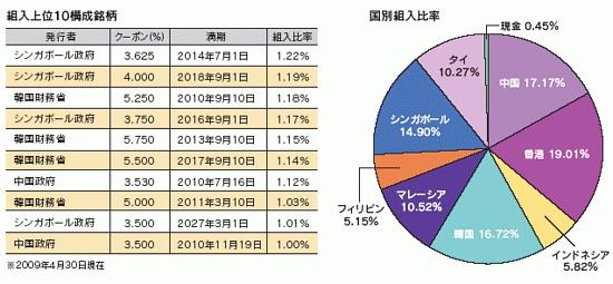 iBoxx ABFパンアジア指数