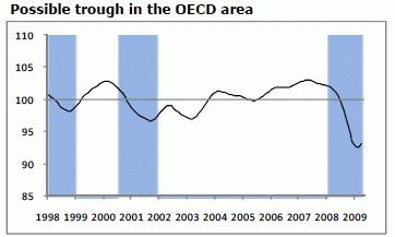 OECD全体