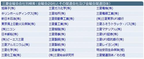 三菱グループ